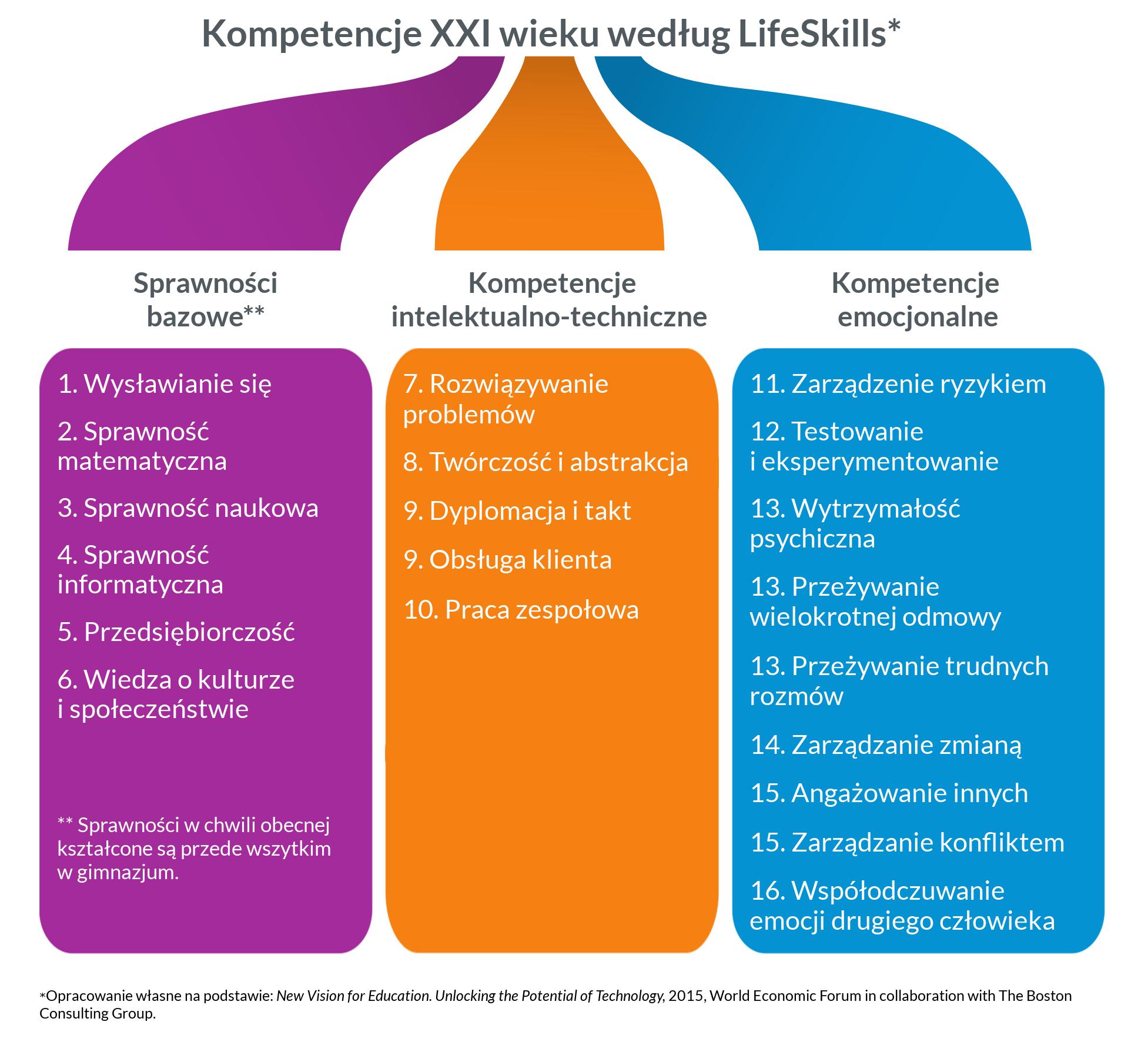 Koncepcja i kompetencje XXI wieku według LifeSkills